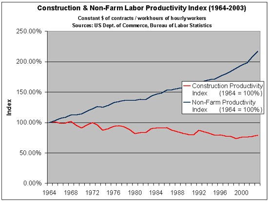 Labor Productivity in Construction