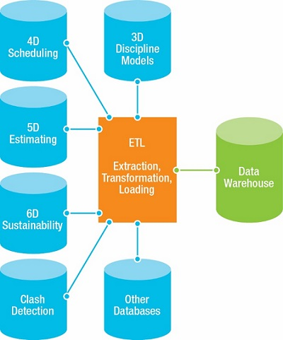 BIM and Data Science: AECbytes Feature