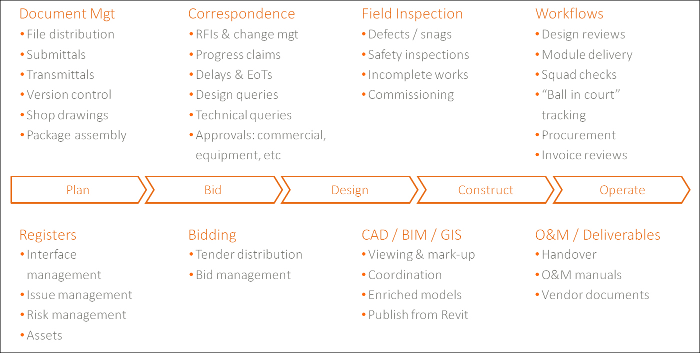 why i chose construction management The only cloud-based construction management software built for companies and project teams - fast, flexible, & trusted.